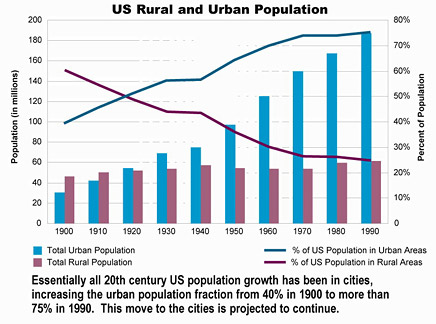 US Rural and Urban Population Growth Chart